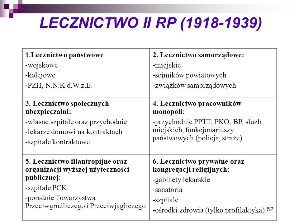 LECZNICTWO II RP (1918-1939) 1.Lecznictwo państwowe -wojskowe