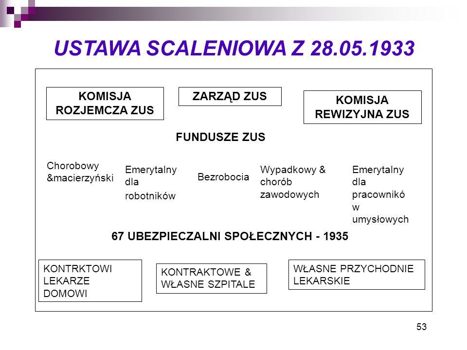 67 UBEZPIECZALNI SPOŁECZNYCH - 1935