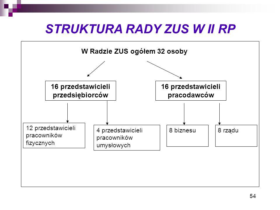 STRUKTURA RADY ZUS W II RP
