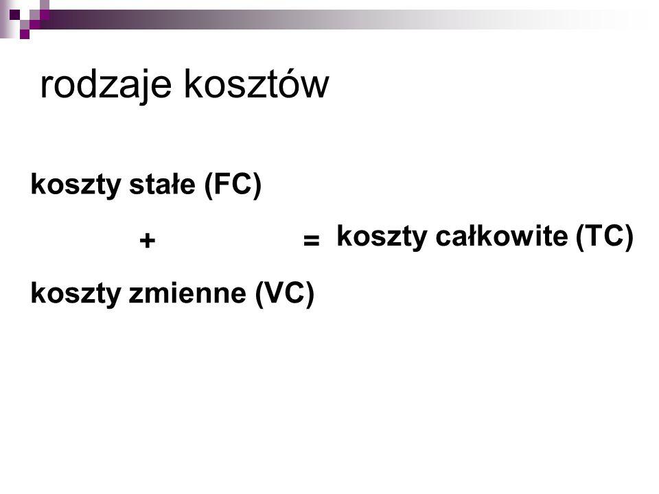 rodzaje kosztów koszty stałe (FC) koszty całkowite (TC) + =
