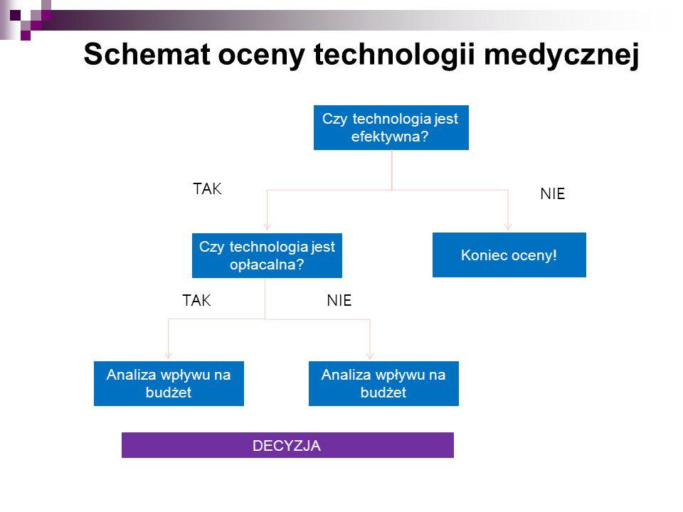 Schemat oceny technologii medycznej