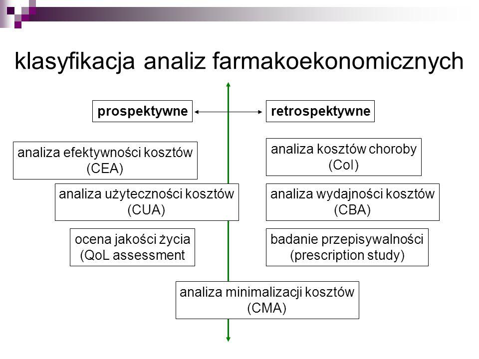 klasyfikacja analiz farmakoekonomicznych
