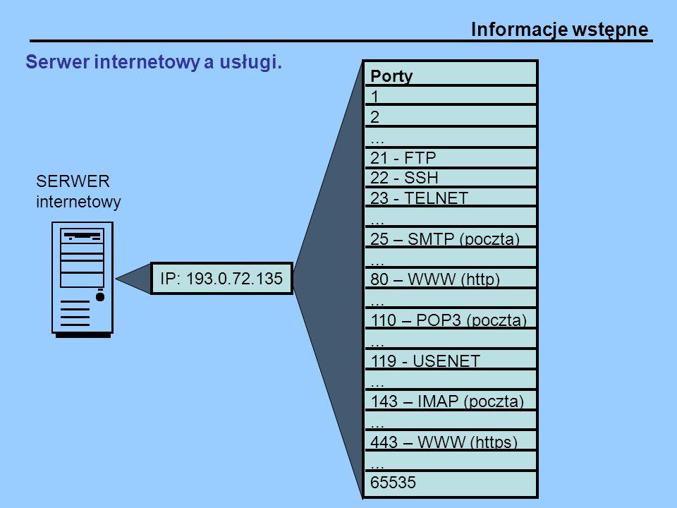 Serwer internetowy a usługi.