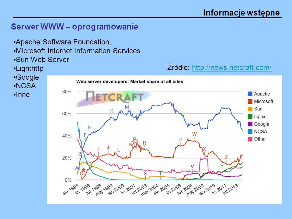 Serwer WWW – oprogramowanie