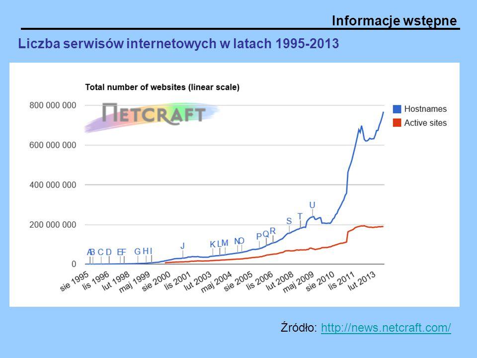 Liczba serwisów internetowych w latach 1995-2013
