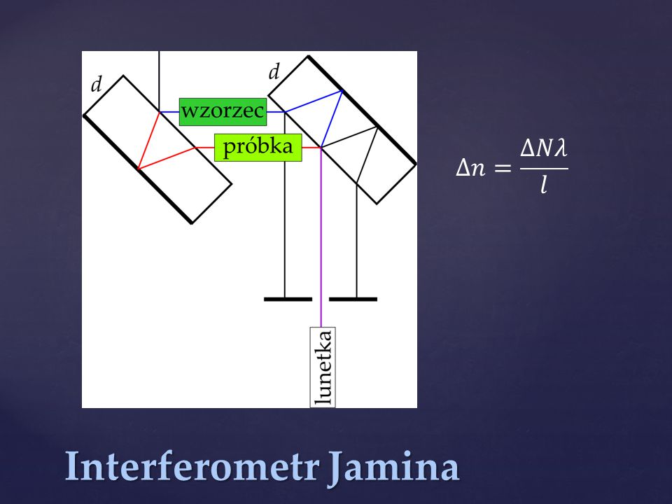 Δ𝑛= Δ𝑁𝜆 𝑙 Interferometr Jamina
