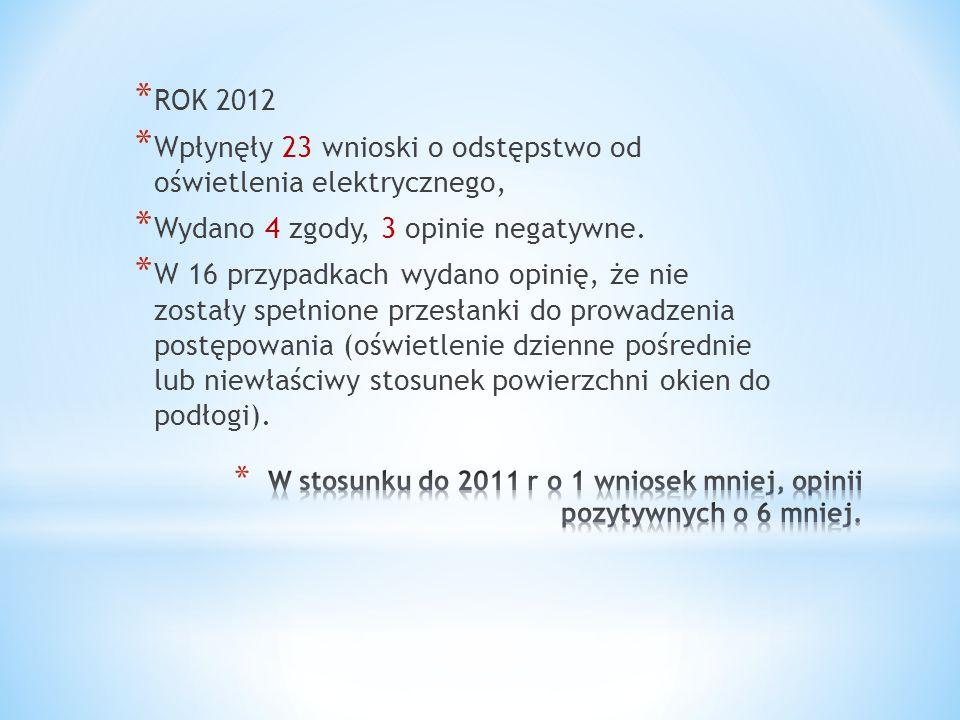 W stosunku do 2011 r o 1 wniosek mniej, opinii pozytywnych o 6 mniej.