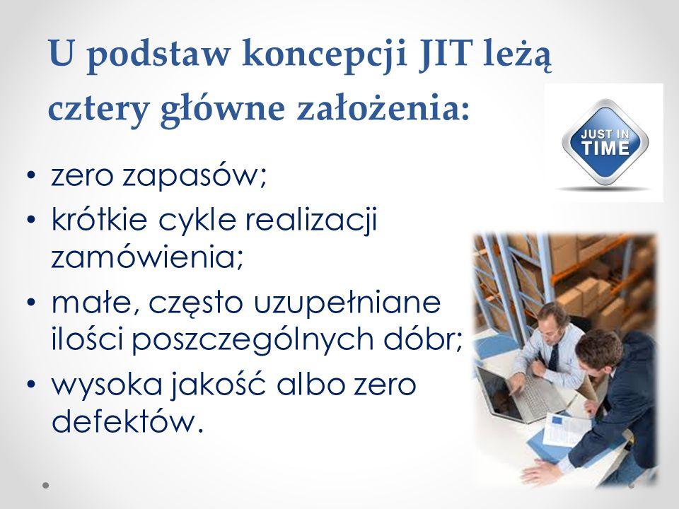 U podstaw koncepcji JIT leżą cztery główne założenia: