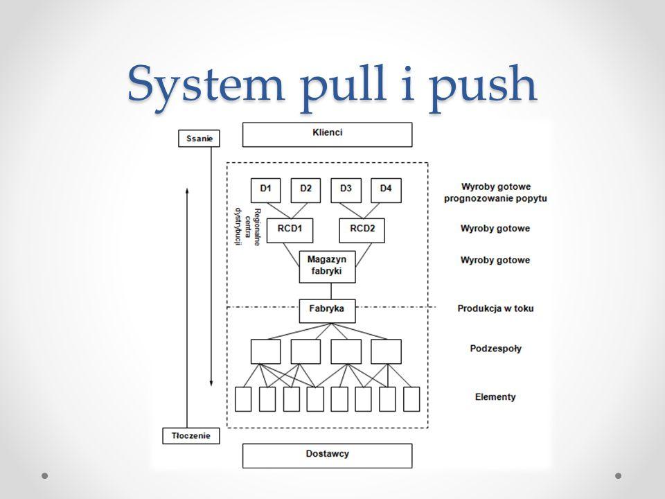 System pull i push