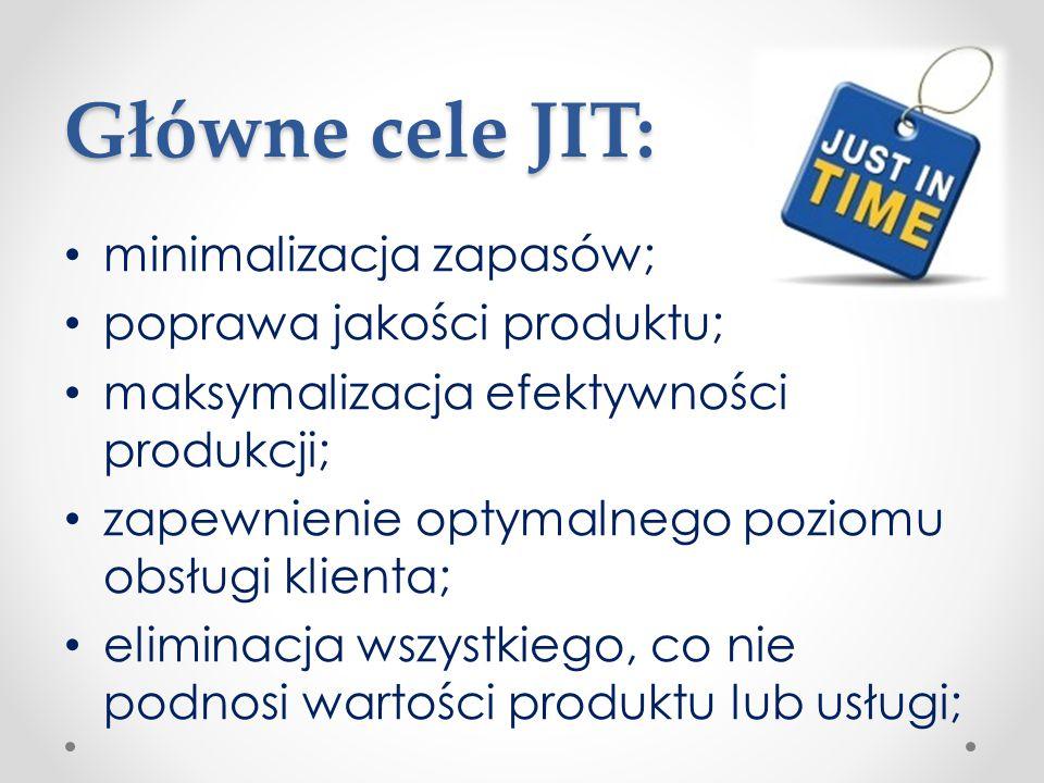 Główne cele JIT: minimalizacja zapasów; poprawa jakości produktu;