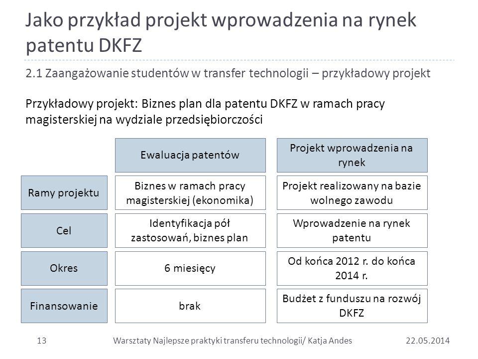 Jako przykład projekt wprowadzenia na rynek patentu DKFZ