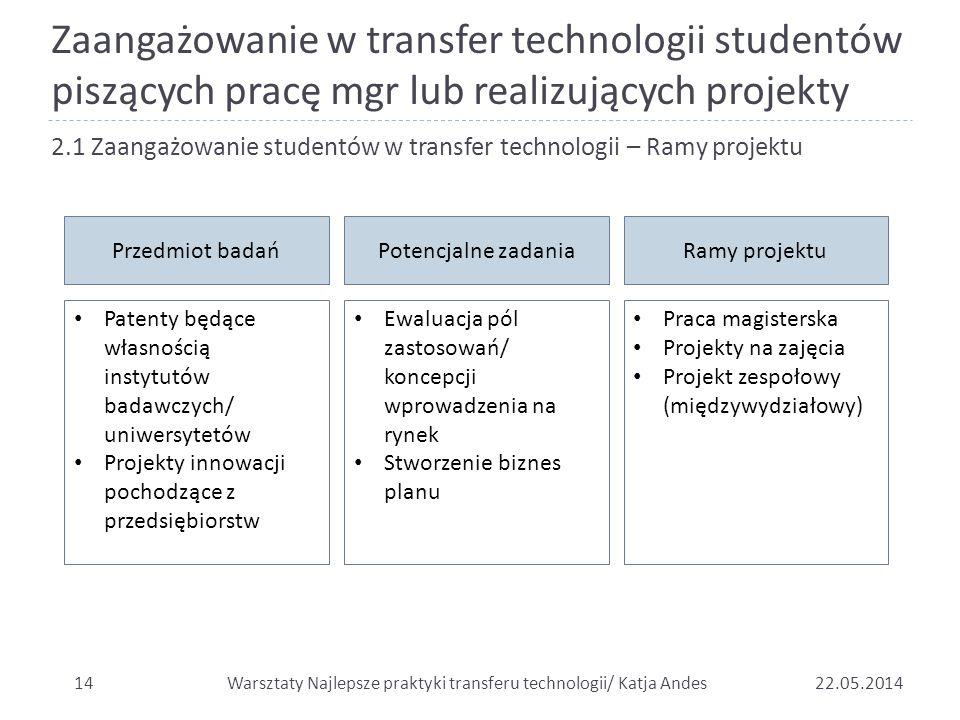 Zaangażowanie w transfer technologii studentów piszących pracę mgr lub realizujących projekty
