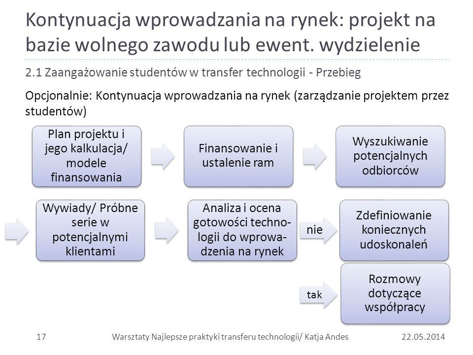 Kontynuacja wprowadzania na rynek: projekt na bazie wolnego zawodu lub ewent. wydzielenie