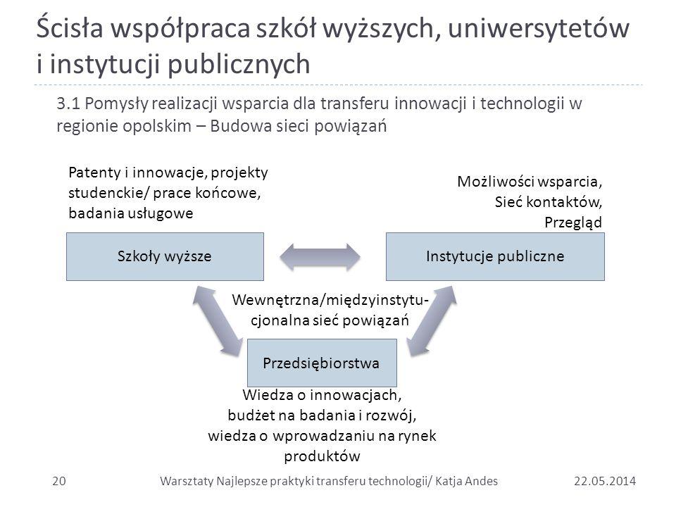 Wewnętrzna/międzyinstytu-cjonalna sieć powiązań