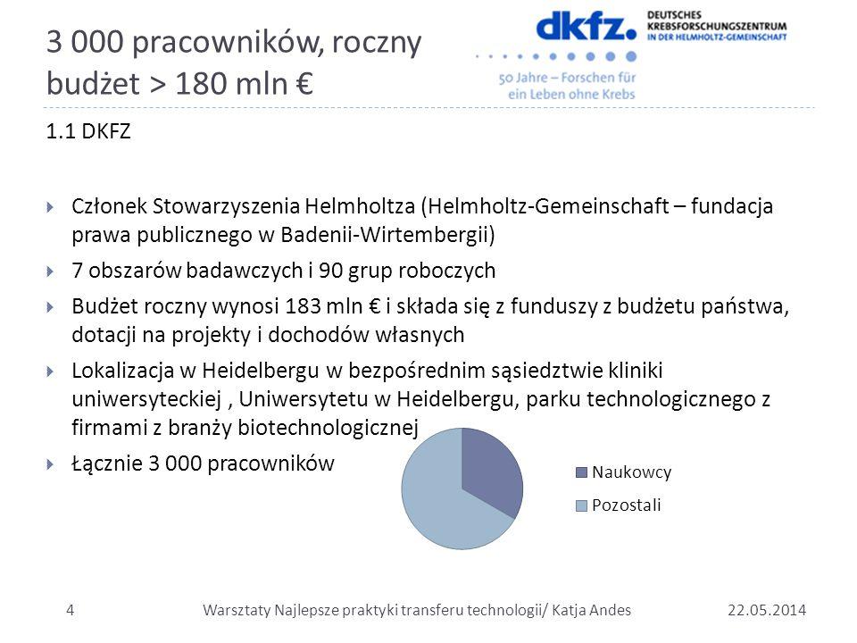 3 000 pracowników, roczny budżet > 180 mln €