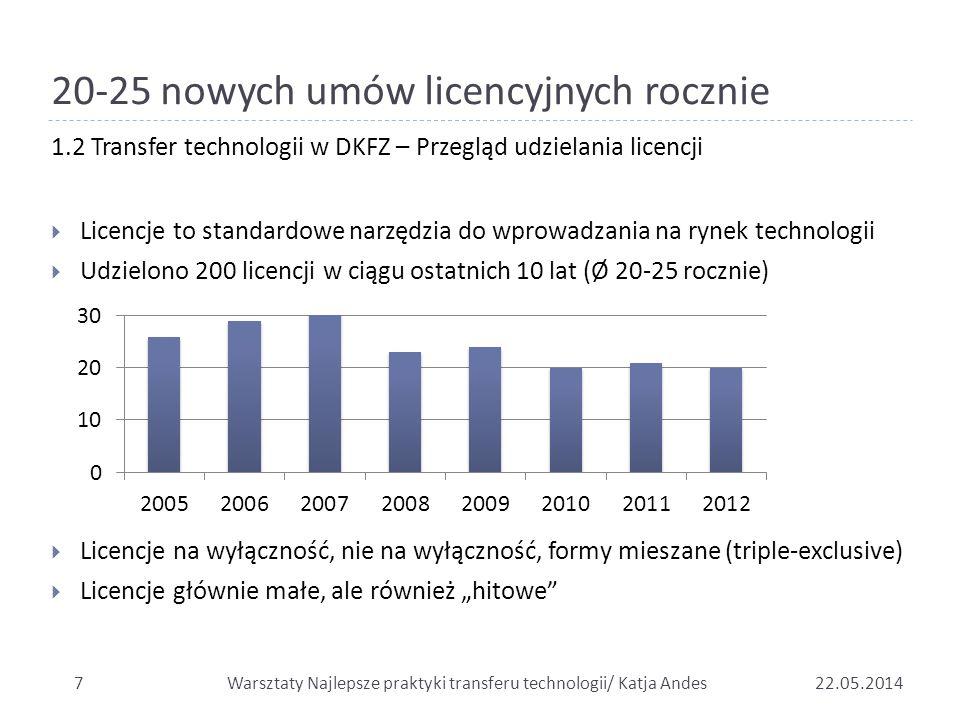20-25 nowych umów licencyjnych rocznie