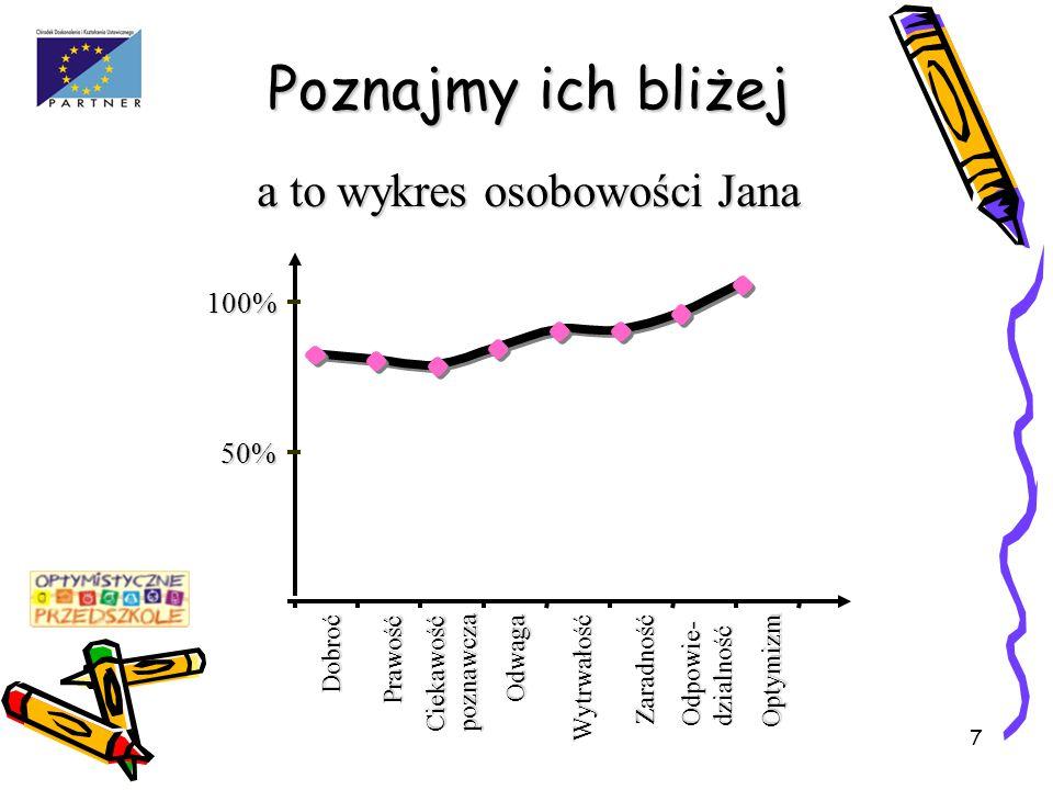 Poznajmy ich bliżej a to wykres osobowości Jana 100% 50% Dobroć