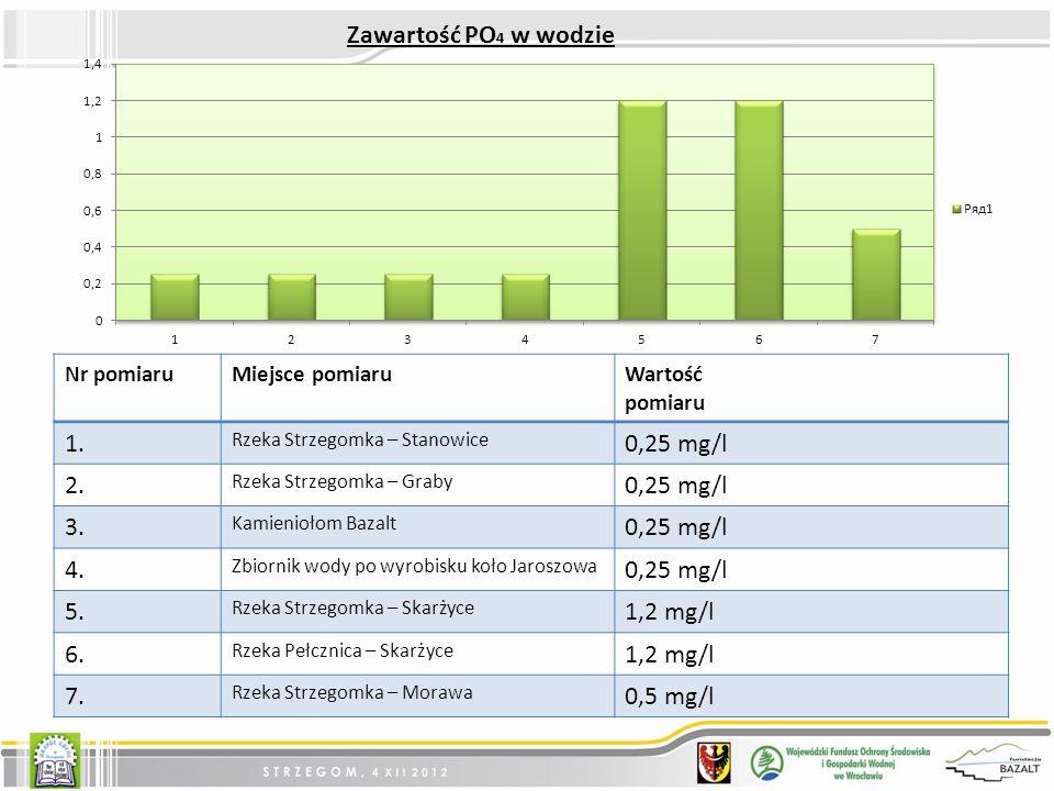 Zawartość PO4 w wodzie 1. 0,25 mg/l 2. 3. 4. 5. 1,2 mg/l 6. 7.
