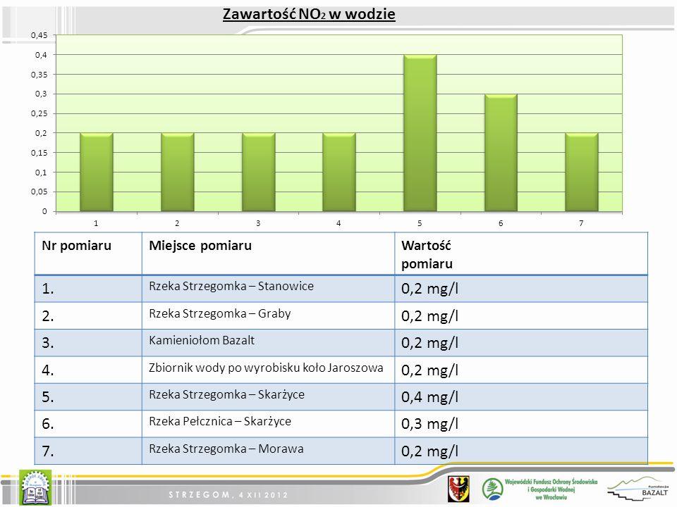 Zawartość NO2 w wodzie 1. 0,2 mg/l 2. 3. 4. 5. 0,4 mg/l 6. 0,3 mg/l 7.