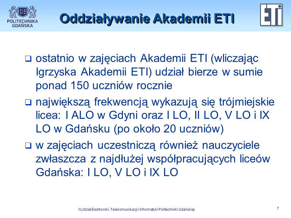 Oddziaływanie Akademii ETI