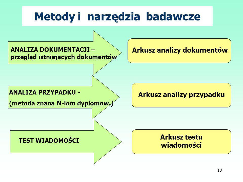 Metody i narzędzia badawcze