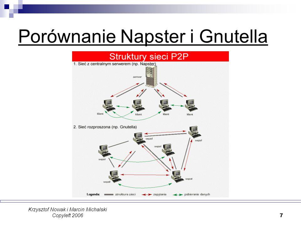 Porównanie Napster i Gnutella