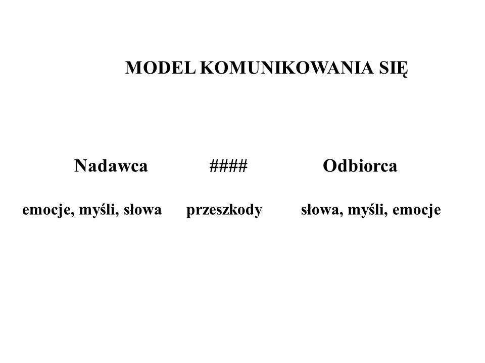 Model MODEL KOMUNIKOWANIA SIĘ