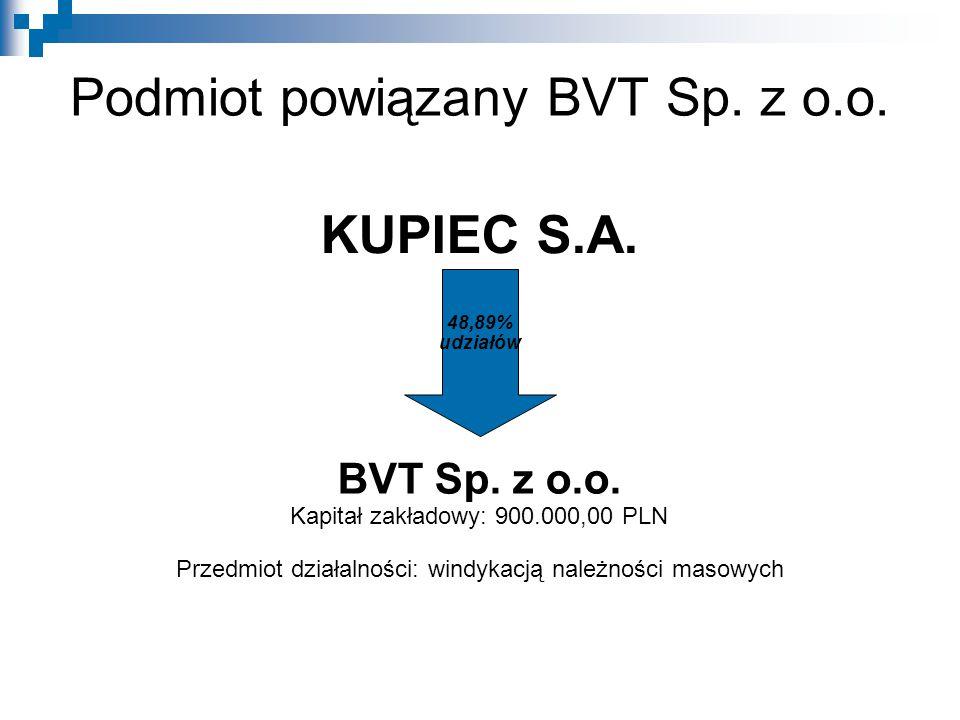 Podmiot powiązany BVT Sp. z o.o.