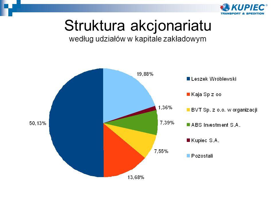 Struktura akcjonariatu według udziałów w kapitale zakładowym