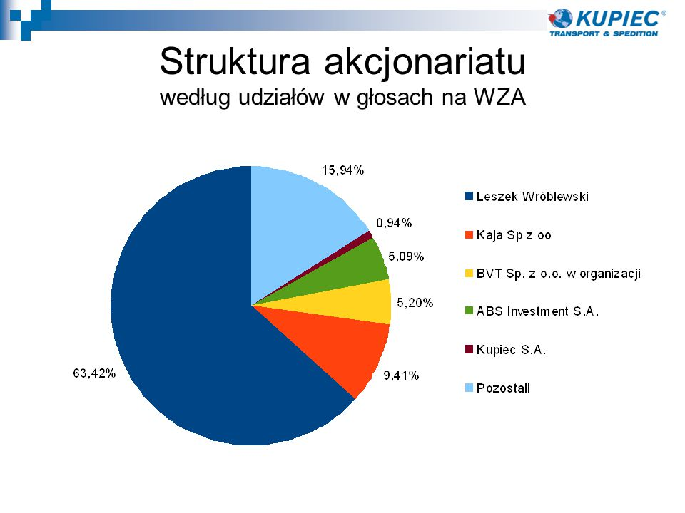 Struktura akcjonariatu według udziałów w głosach na WZA