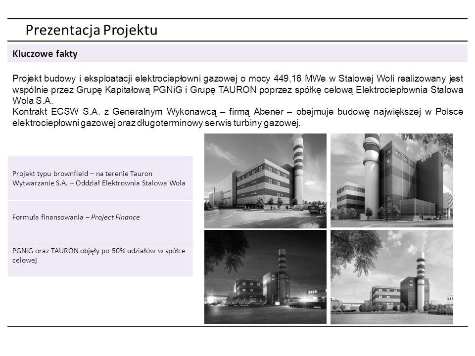 Prezentacja Projektu Kluczowe fakty