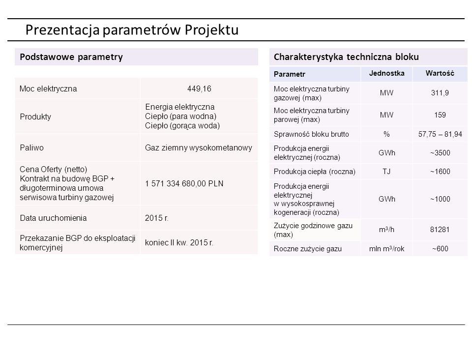 Prezentacja parametrów Projektu