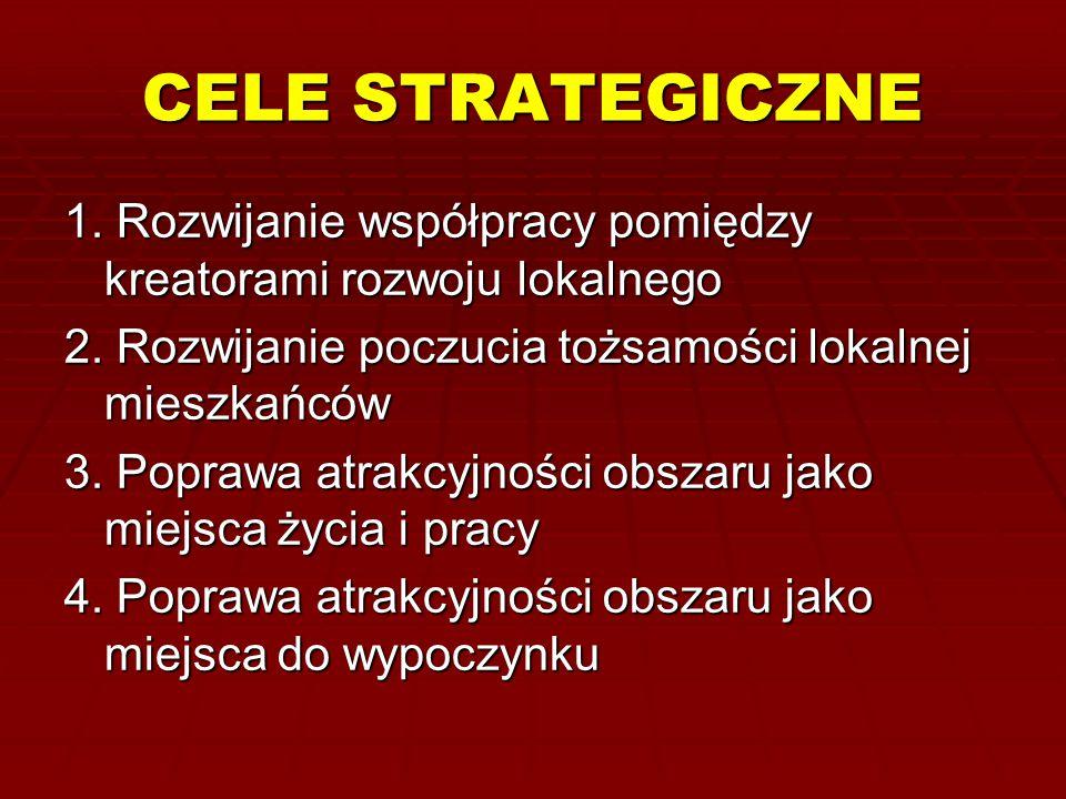 CELE STRATEGICZNE 1. Rozwijanie współpracy pomiędzy kreatorami rozwoju lokalnego. 2. Rozwijanie poczucia tożsamości lokalnej mieszkańców.