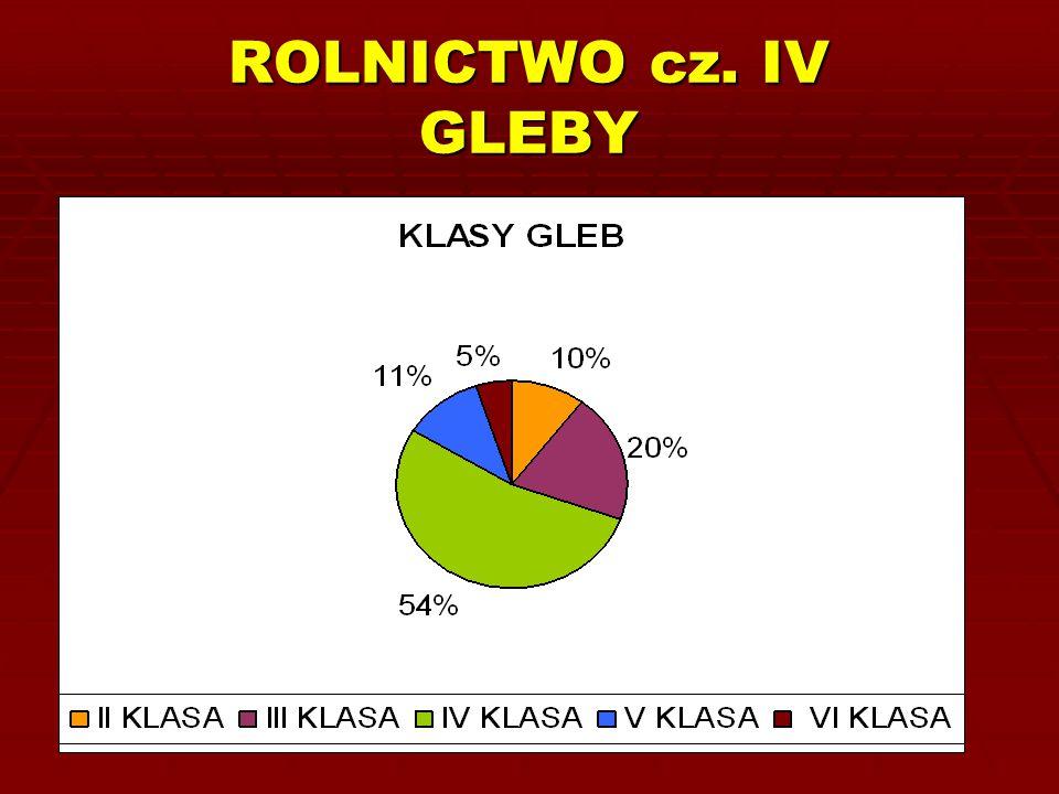 ROLNICTWO cz. IV GLEBY