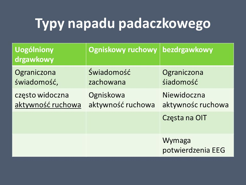 Typy napadu padaczkowego
