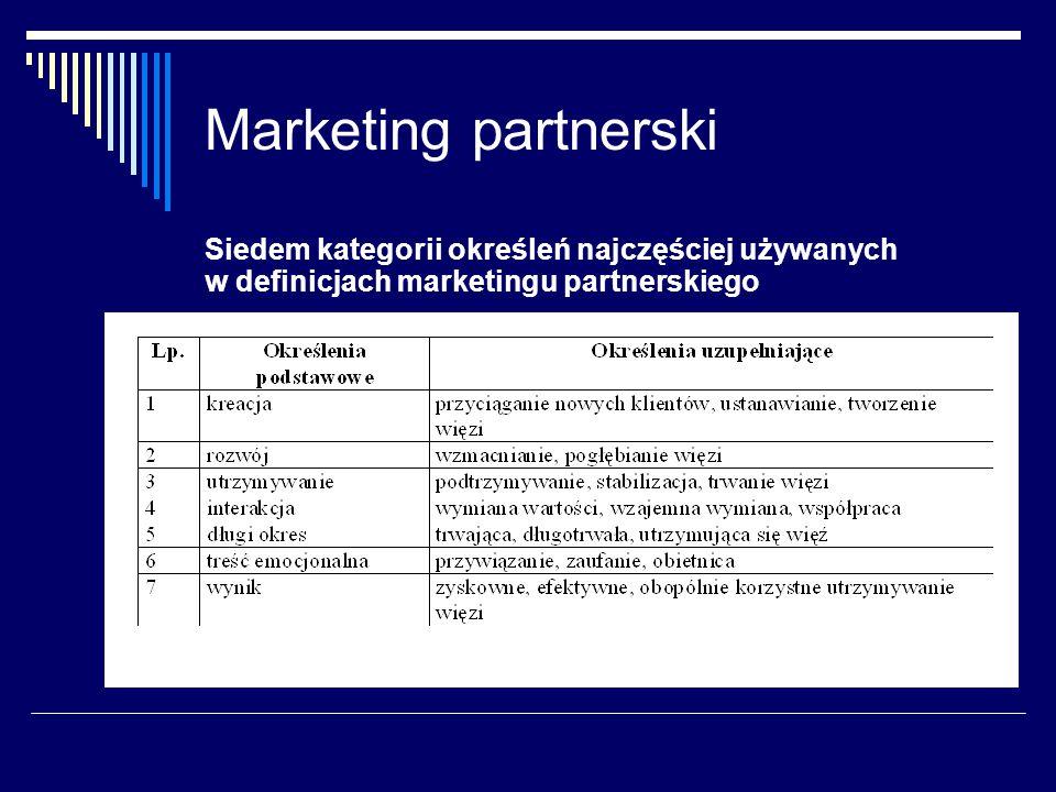 Marketing partnerski Siedem kategorii określeń najczęściej używanych w definicjach marketingu partnerskiego.
