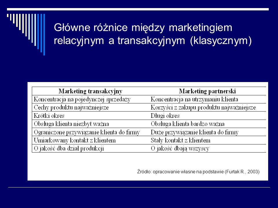 Główne różnice między marketingiem relacyjnym a transakcyjnym (klasycznym)