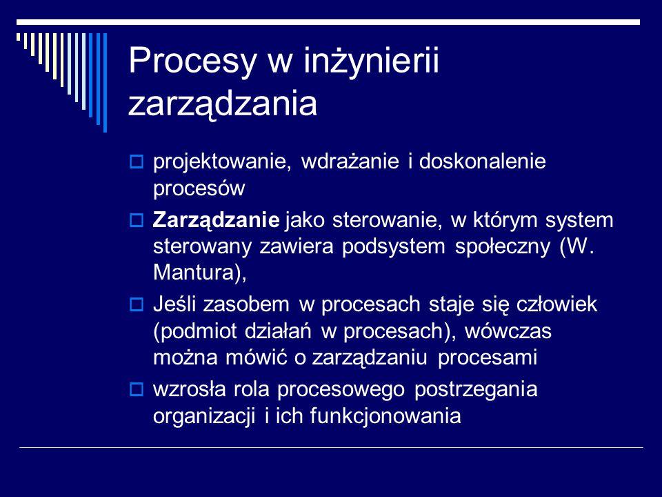 Procesy w inżynierii zarządzania