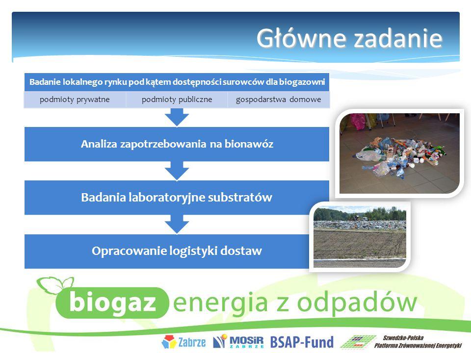 Główne zadanie Badania laboratoryjne substratów