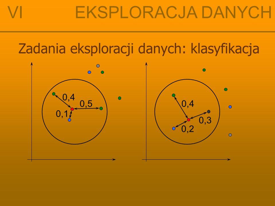 VI EKSPLORACJA DANYCH Zadania eksploracji danych: klasyfikacja 0,4 0,5