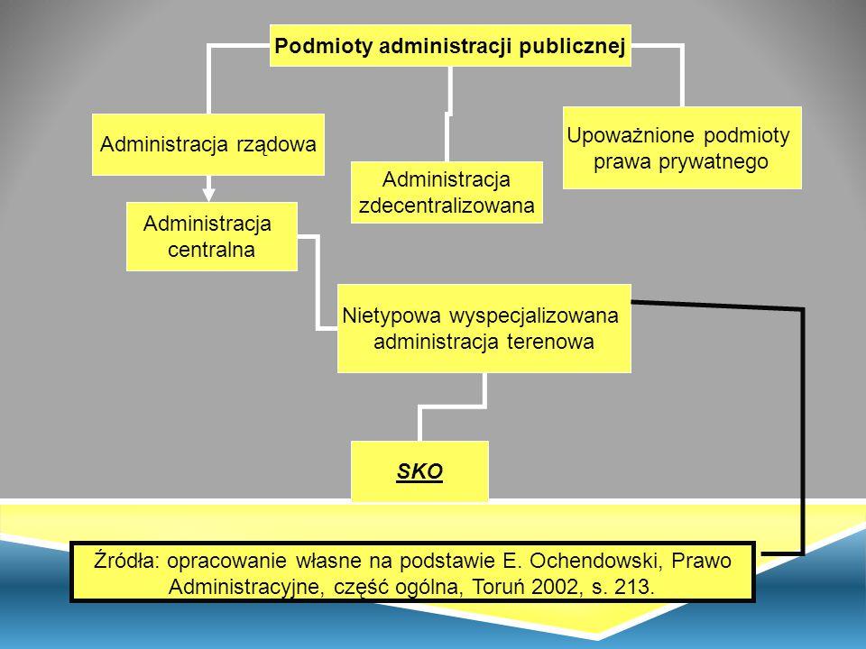 Podmioty administracji publicznej