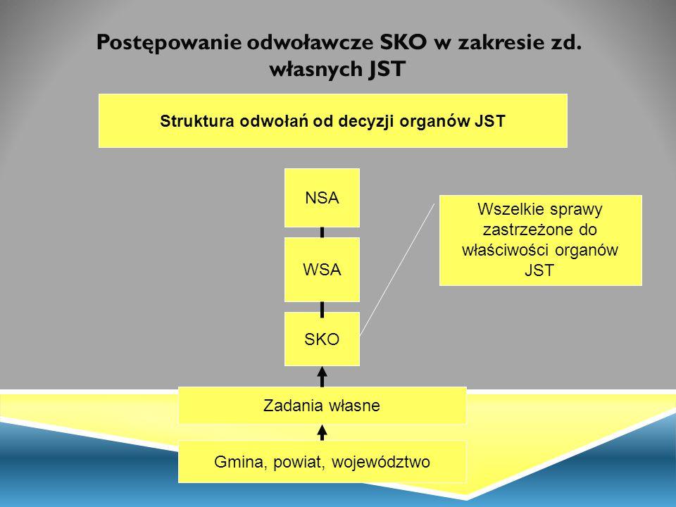 Postępowanie odwoławcze SKO w zakresie zd. własnych JST
