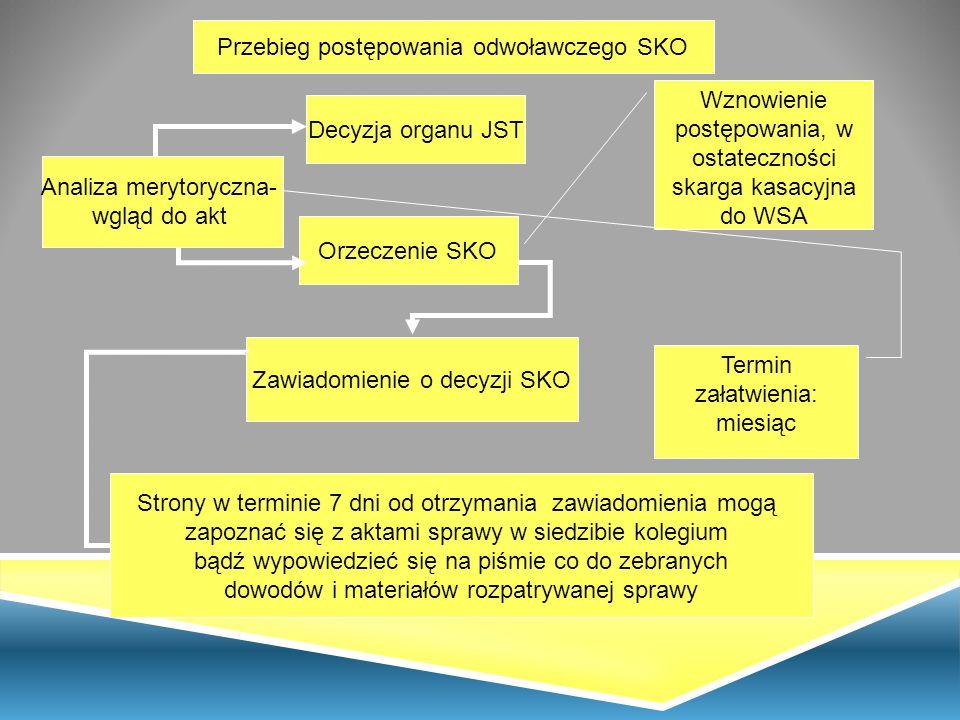 Przebieg postępowania odwoławczego SKO