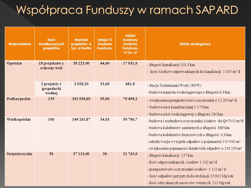 Współpraca Funduszy w ramach SAPARD