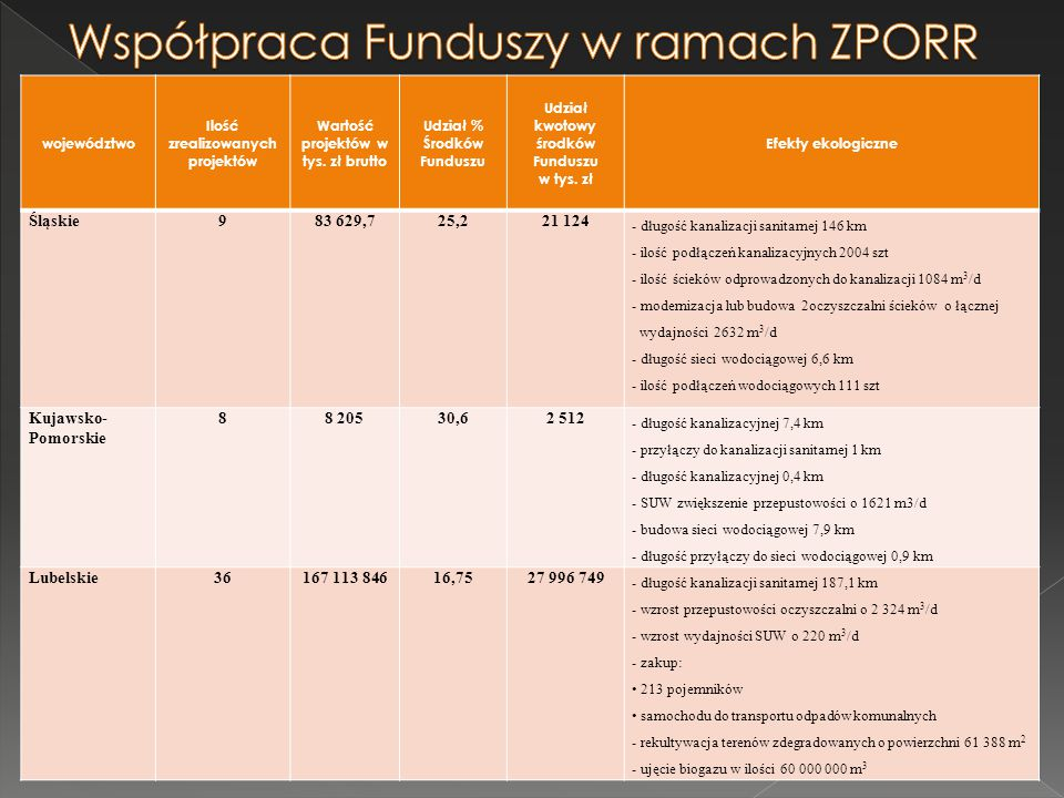 Współpraca Funduszy w ramach ZPORR