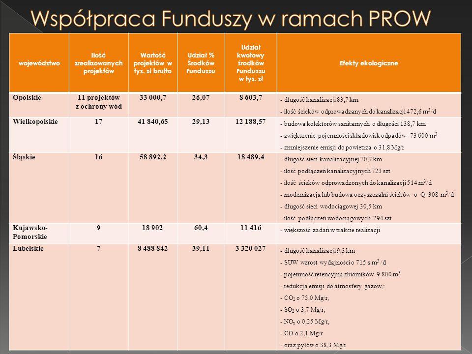 Współpraca Funduszy w ramach PROW