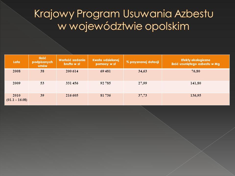 Krajowy Program Usuwania Azbestu w województwie opolskim