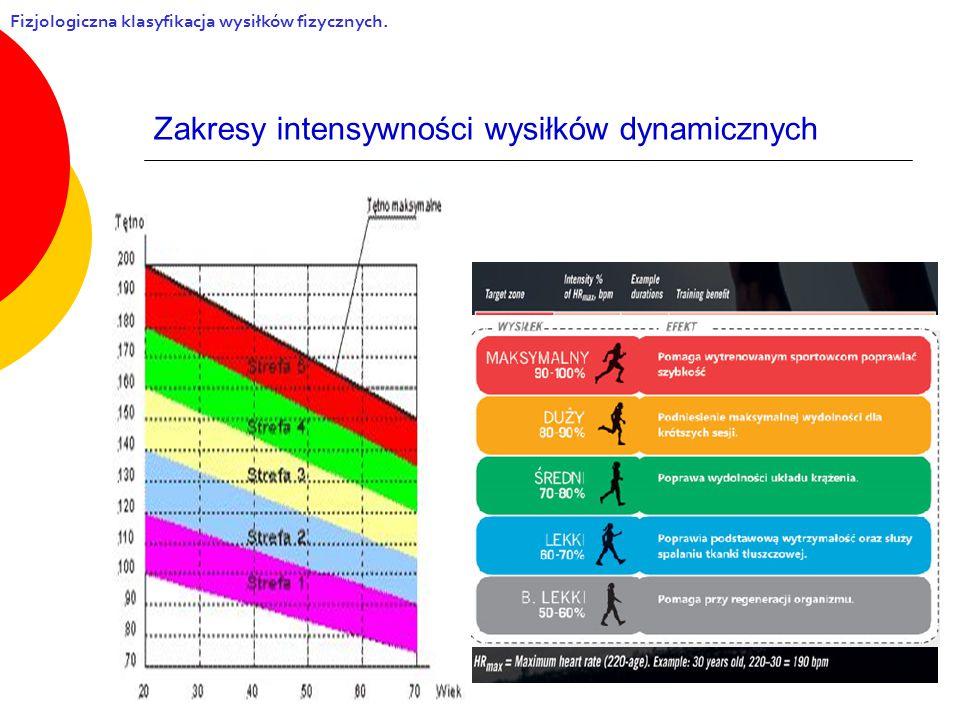 Zakresy intensywności wysiłków dynamicznych