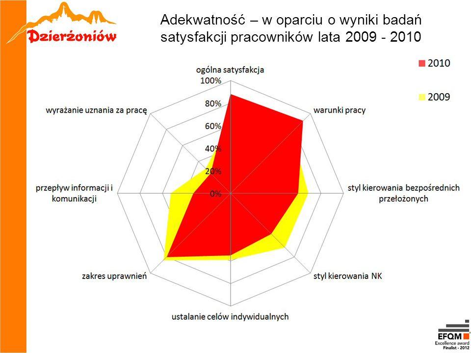 Adekwatność – w oparciu o wyniki badań satysfakcji pracowników lata 2009 - 2010