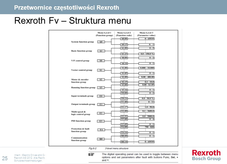 Rexroth Fv – Struktura menu